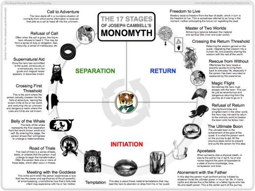 monomyth.jpg